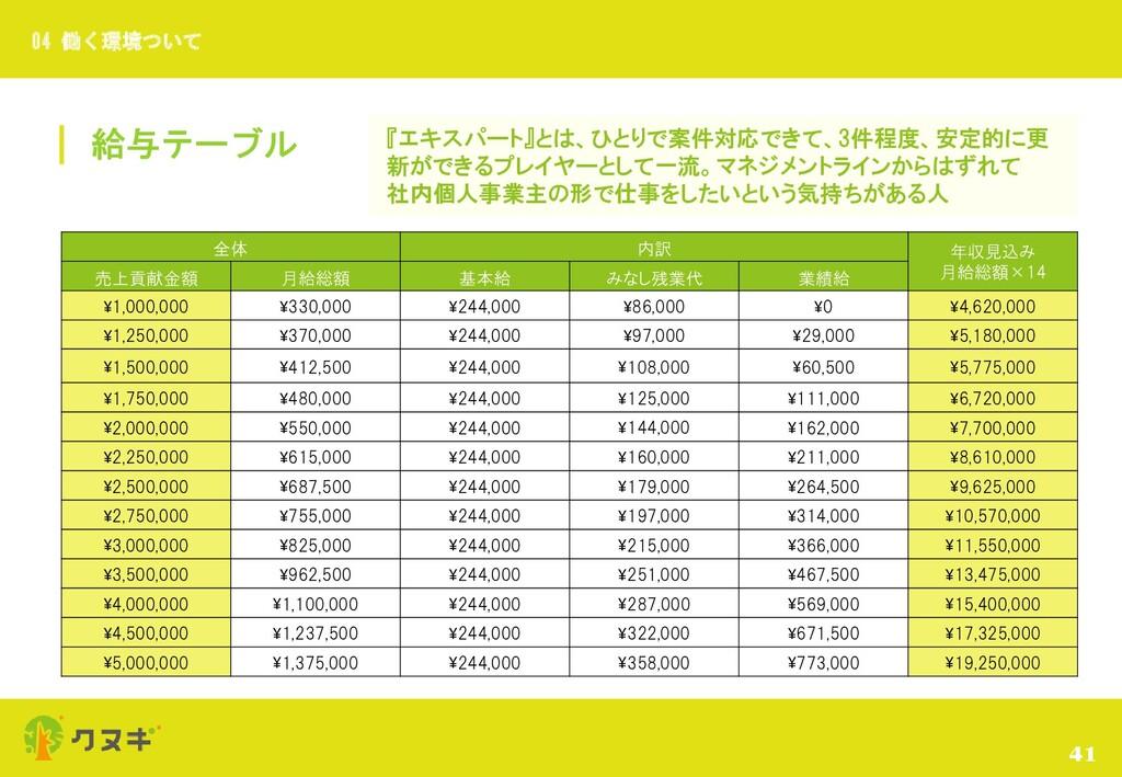 給与テーブル 41 04 働く環境ついて 全体 内訳 年収見込み 月給総額×14 売上貢献金額...
