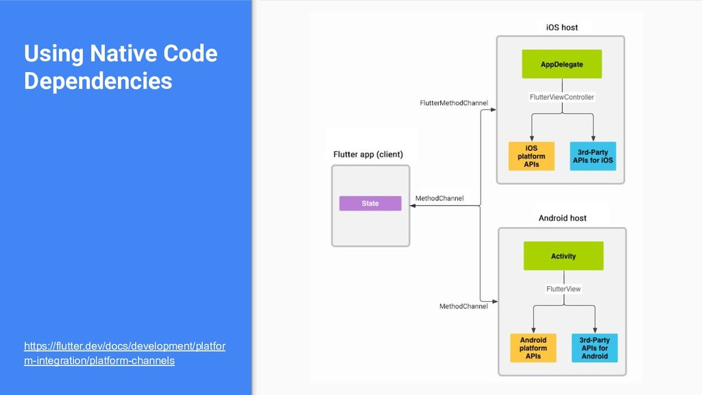 Using Native Code Dependencies https://flutter....