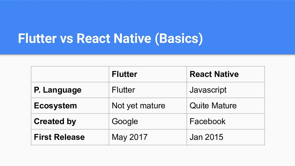 Flutter vs React Native (Basics) Flutter React ...