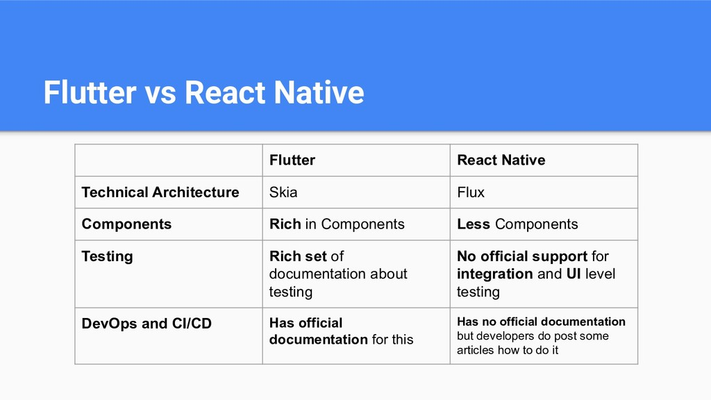 Flutter vs React Native Flutter React Native Te...