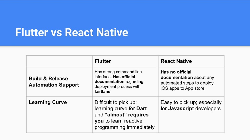 Flutter vs React Native Flutter React Native Bu...