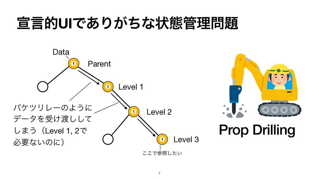 એݴతUIͰ͋Γ͕ͪͳঢ়ଶཧ Parent Level 1 Level 2 Level ...