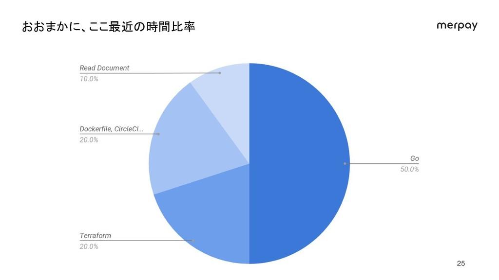 15% 35% 50% おおまかに、ここ最近の時間比率 25