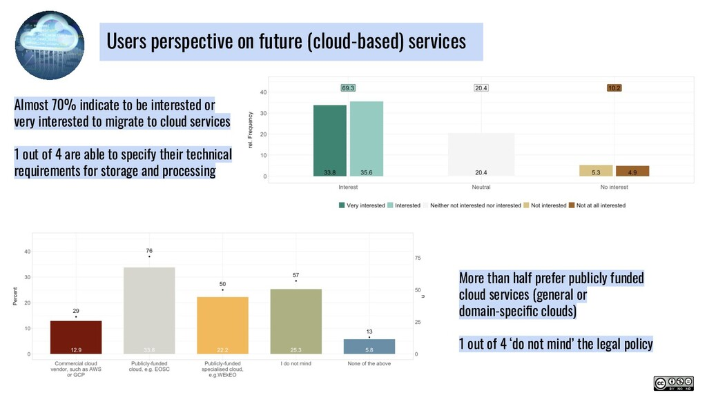Users perspective on future (cloud-based) servi...