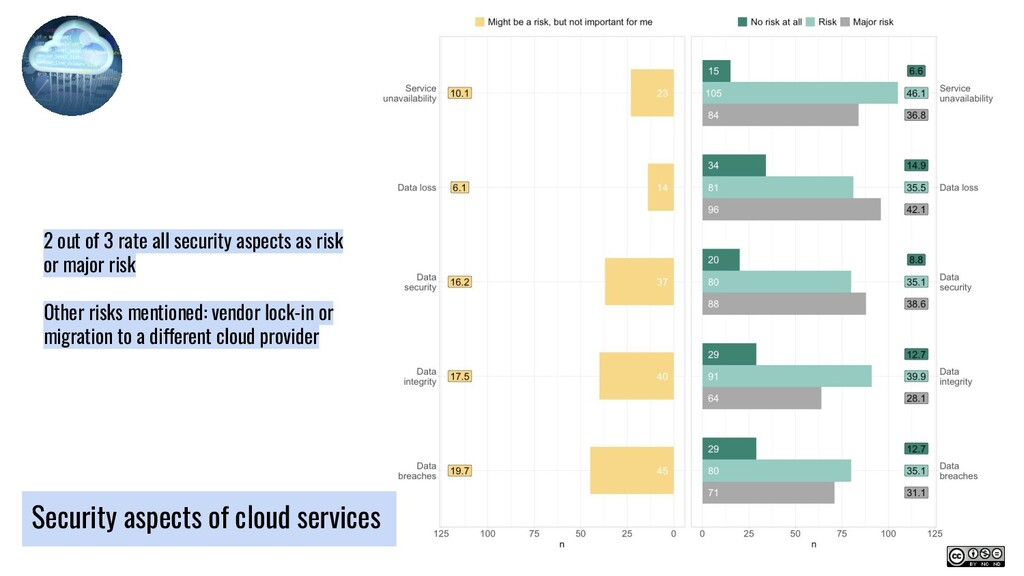 Security aspects of cloud services 2 out of 3 r...