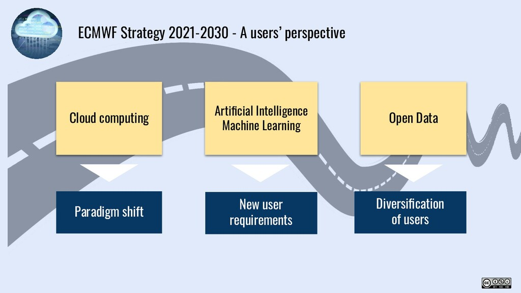 Cloud computing Artificial Intelligence Machine ...