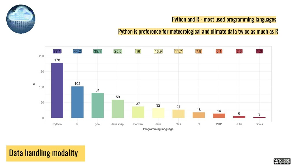 Data handling modality Python is preference for...