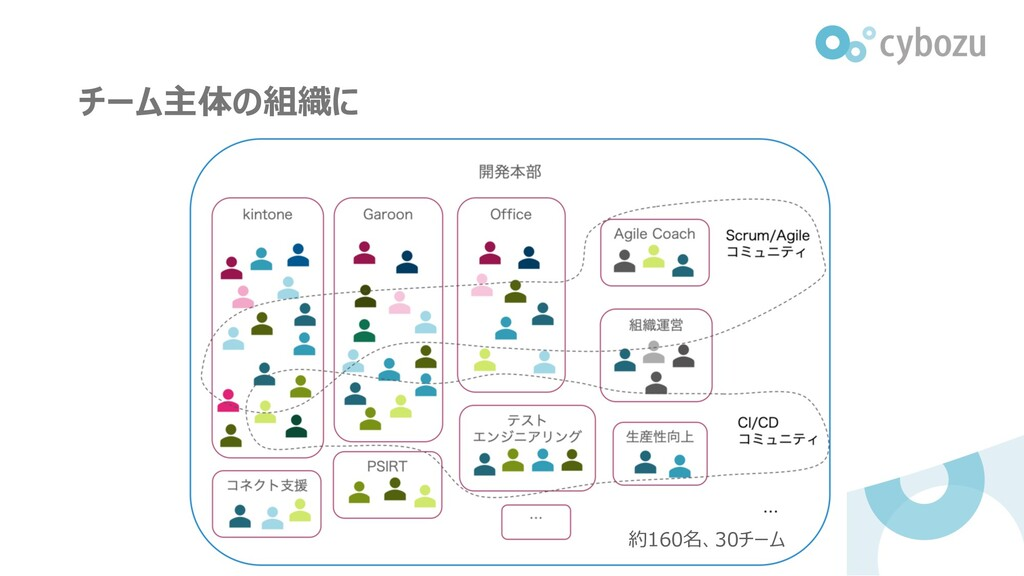 チーム主体の組織に 約160名、30チーム