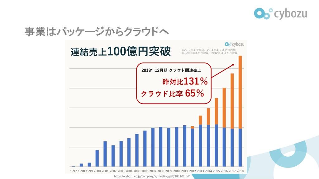 事業はパッケージからクラウドへ https://cybozu.co.jp/company/ir...