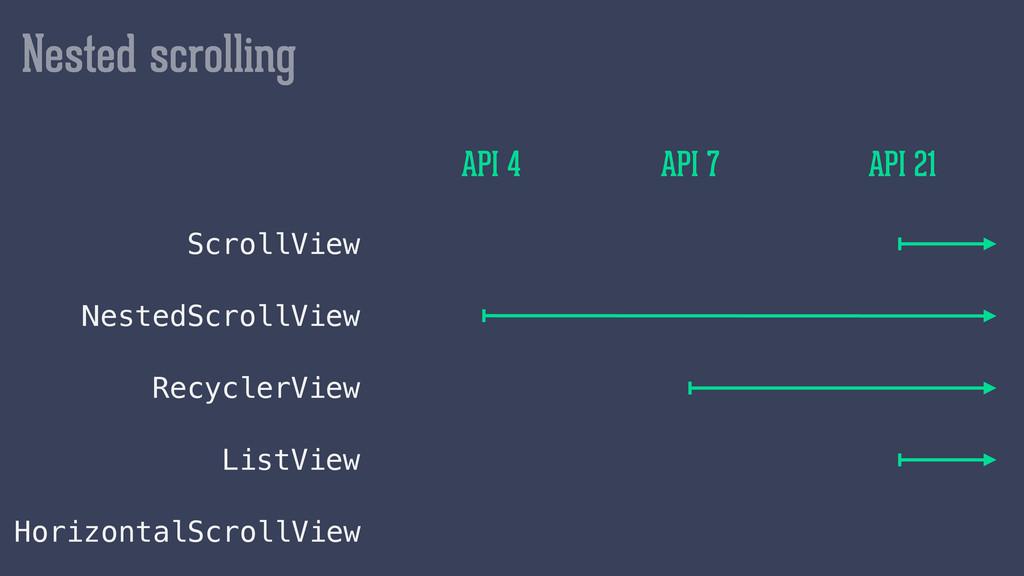 Nested scrolling ScrollView API 7 API 4 API 21 ...