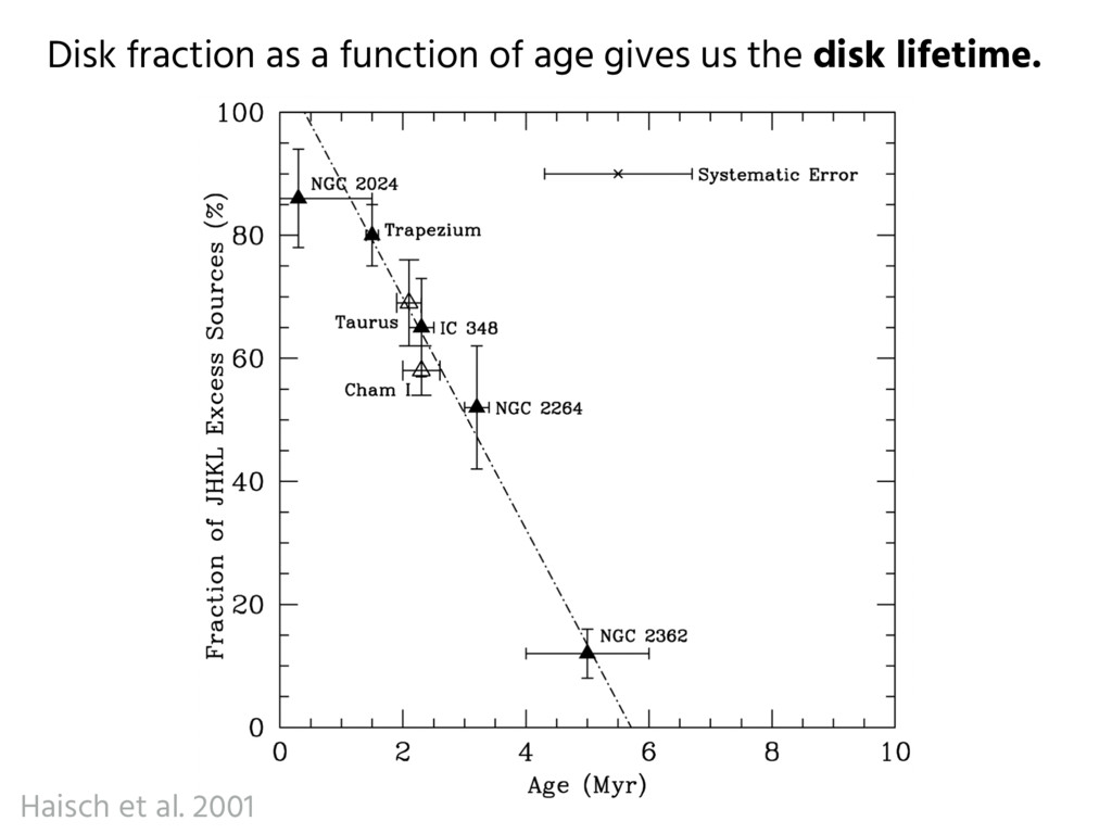 Disk fraction as a function of age gives us the...