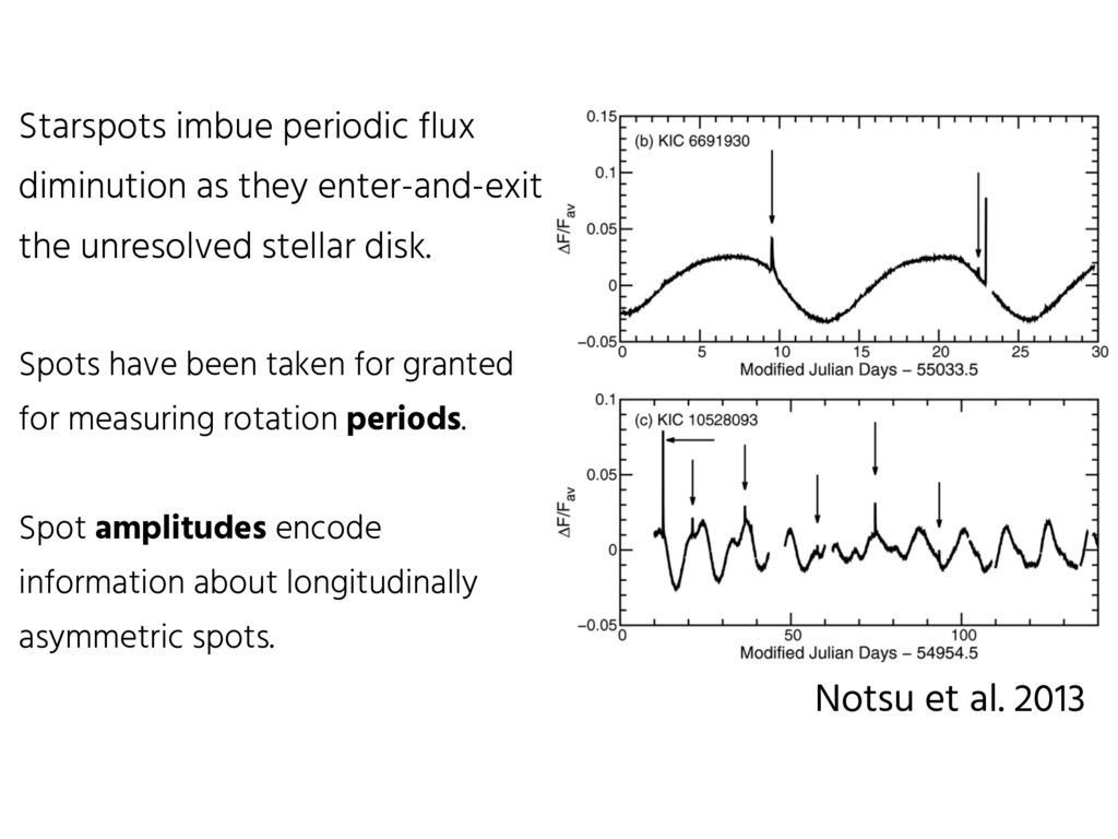 Starspots imbue periodic flux diminution as the...