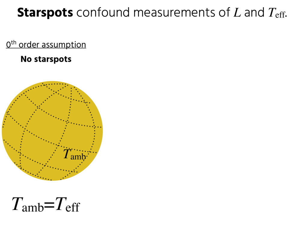 Starspots confound measurements of L and Teff. ...