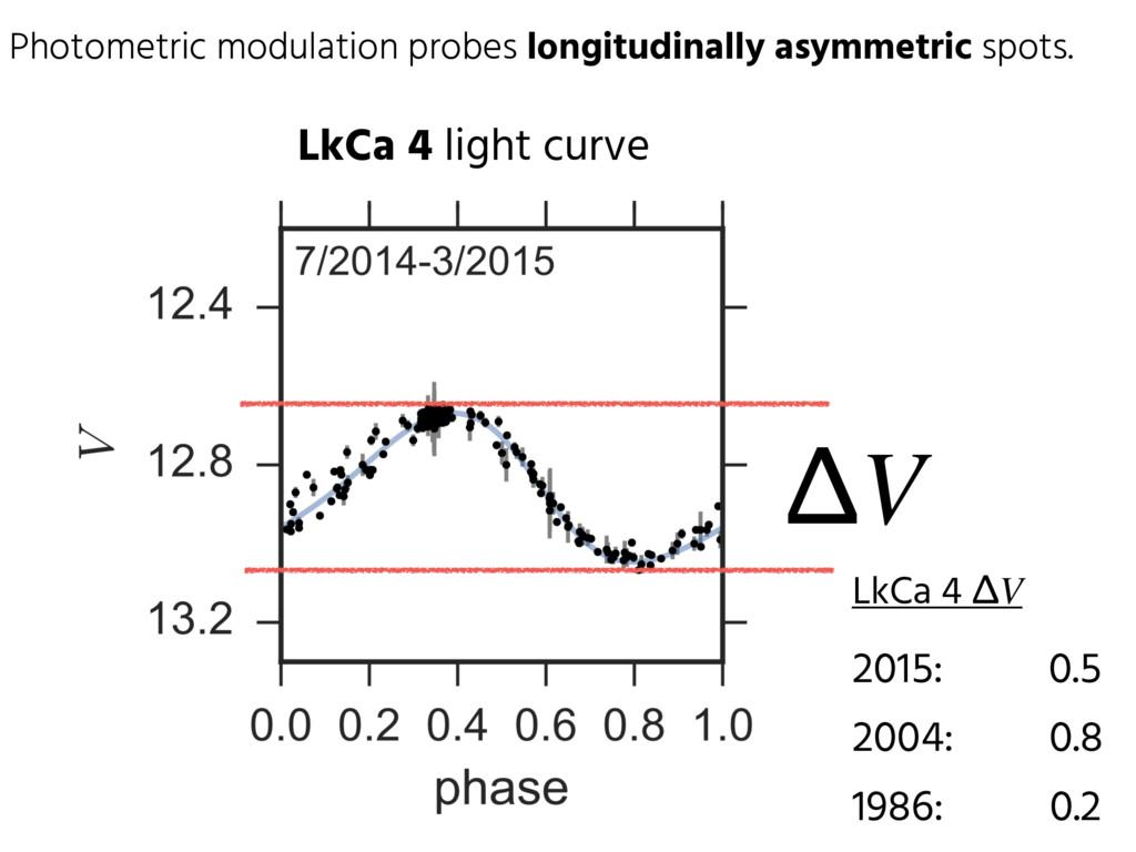 Photometric modulation probes longitudinally as...