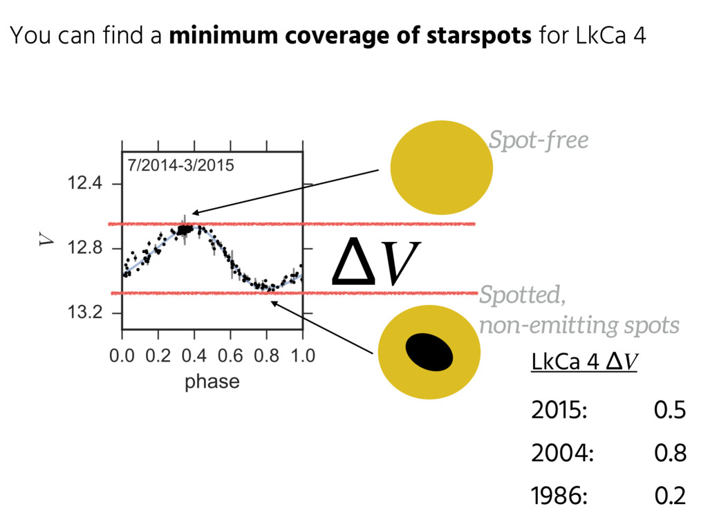You can find a minimum coverage of starspots fo...