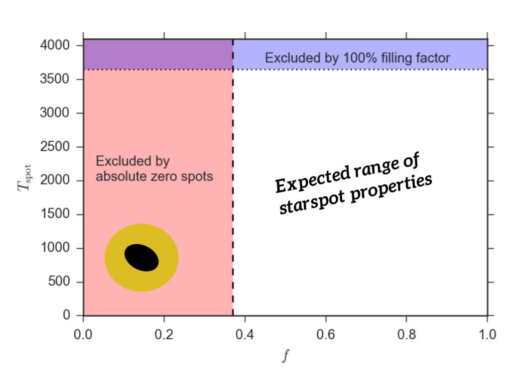 Expected range of starspot properties
