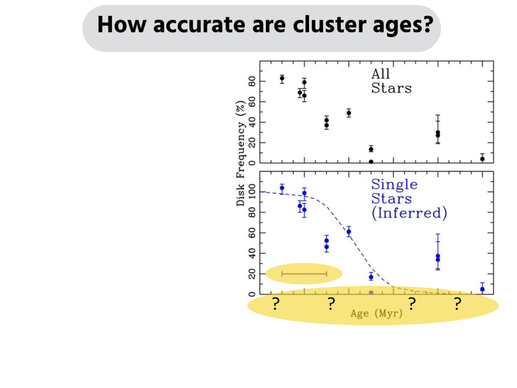 How accurate are cluster ages? ? ? ? ?