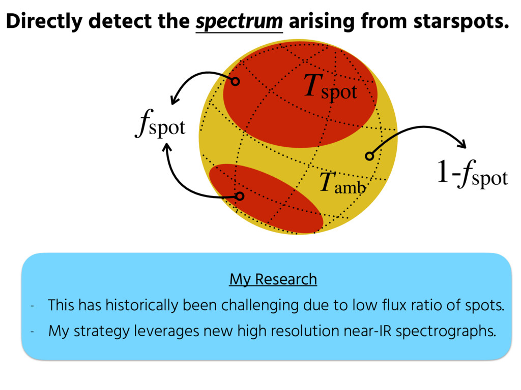 Directly detect the spectrum arising from stars...
