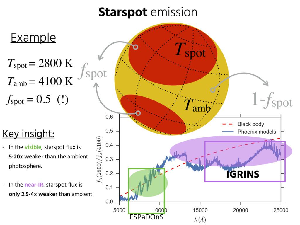 Starspot emission Tamb Tspot fspot 1-fspot Tspo...