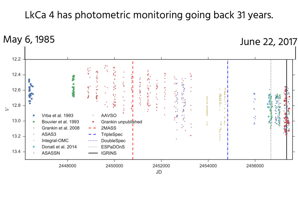 LkCa 4 has photometric monitoring going back 31...