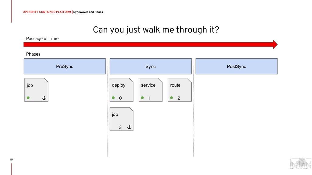 PreSync Sync PostSync job deploy service route ...