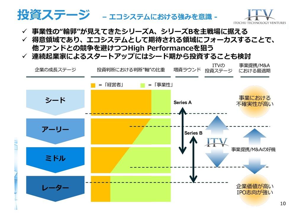 投資ステージ – エコシステムにおける強みを意識 - シード アーリー ミドル レーター =「...