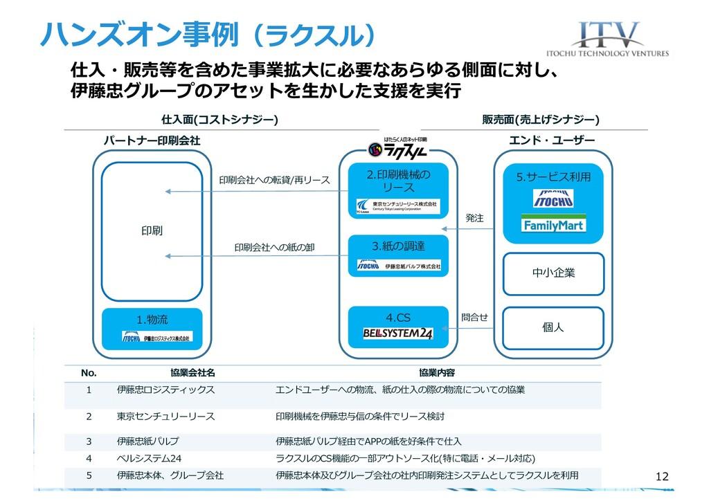 ハンズオン事例(ラクスル) エンド・ユーザー 5.サービス利⽤ 印刷 個⼈ 1.物流 ラクスル...