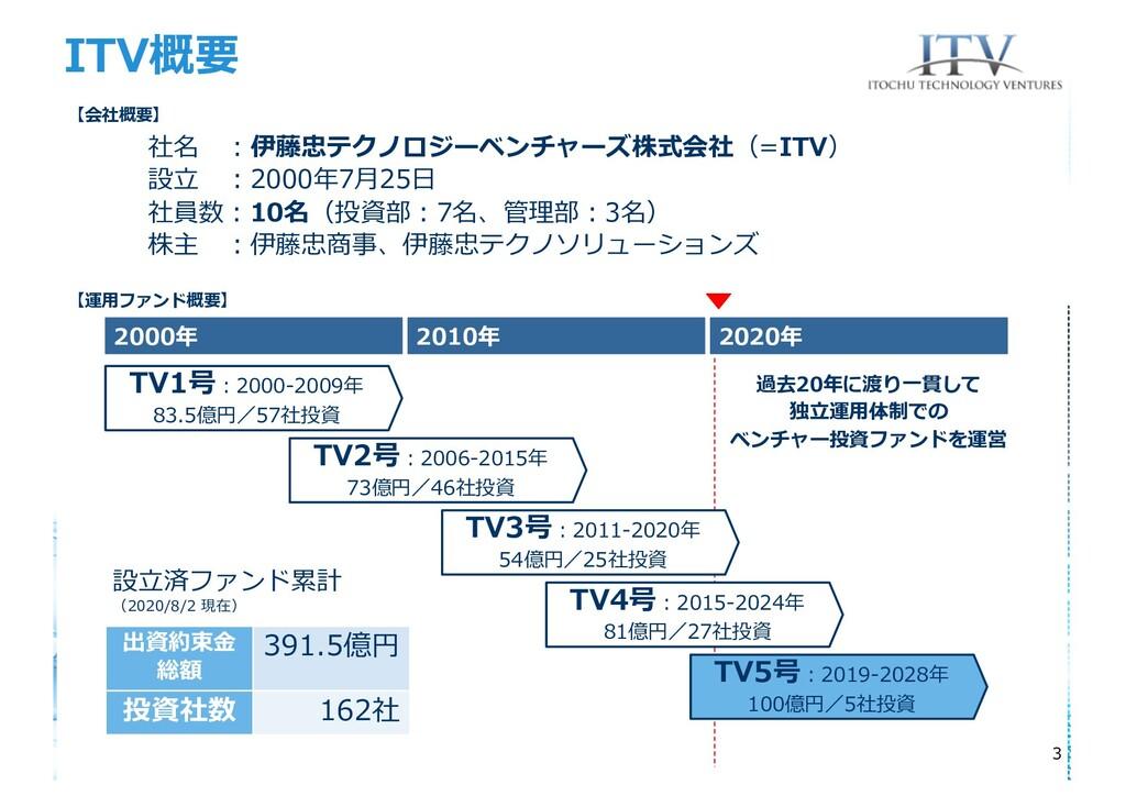 ITV概要 3 2000年 2010年 2020年 設⽴済ファンド累計 (2020/8/2 現...