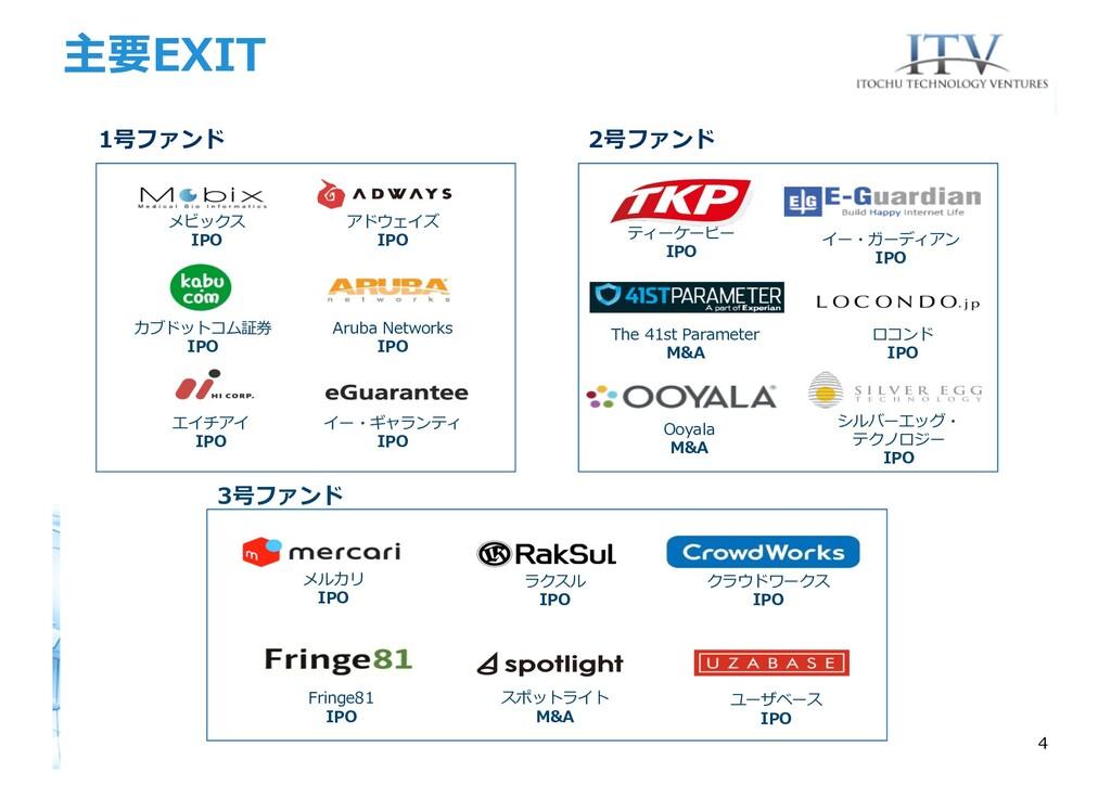 主要EXIT 4 1号ファンド エイチアイ IPO イー・ギャランティ IPO カブドットコム...