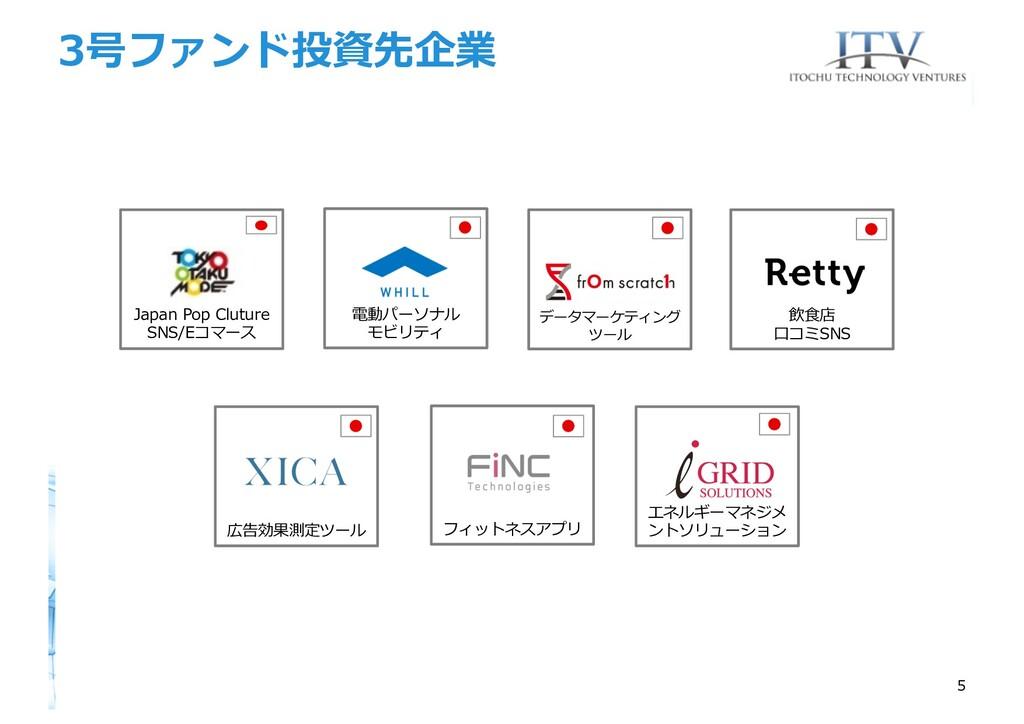 3号ファンド投資先企業 5 Japan Pop Cluture SNS/Eコマース フィットネ...