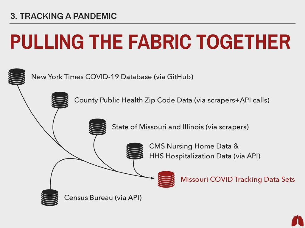 3. TRACKING A PANDEMIC PULLING THE FABRIC TOGET...
