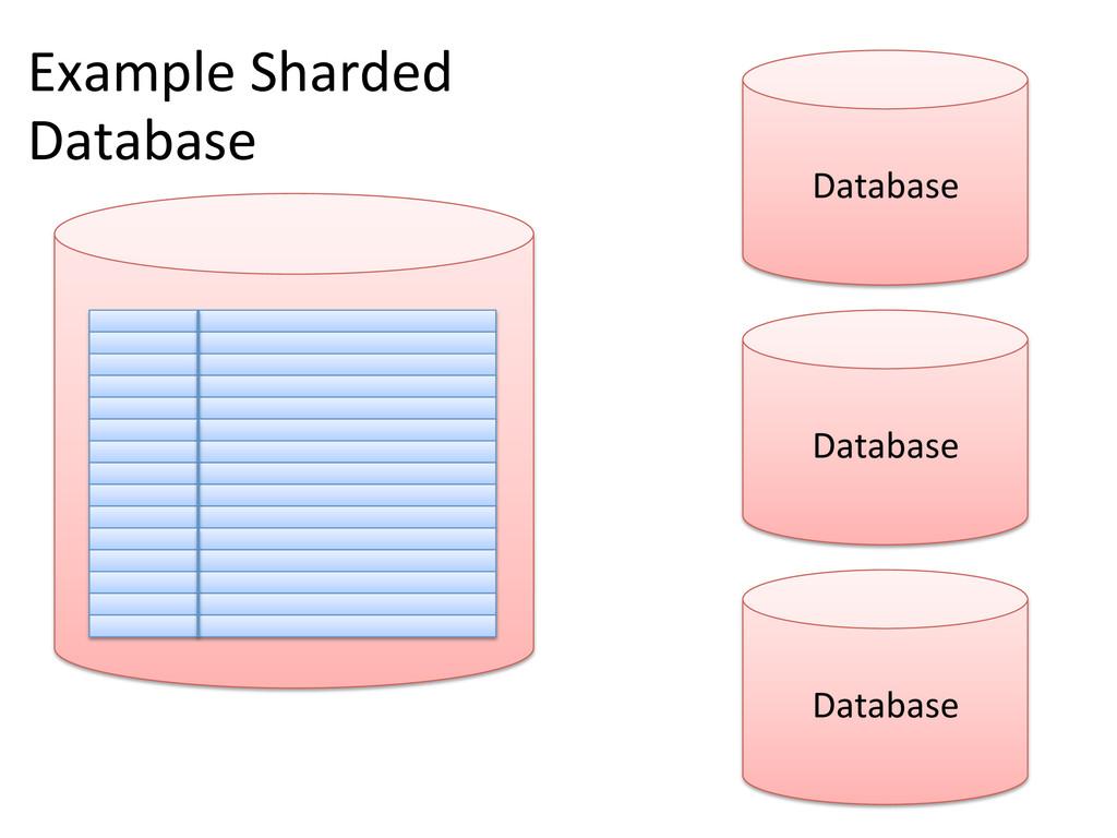Database  Example Sharded  Database ...