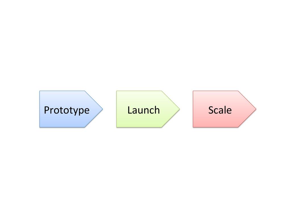 Prototype  Launch  Scale