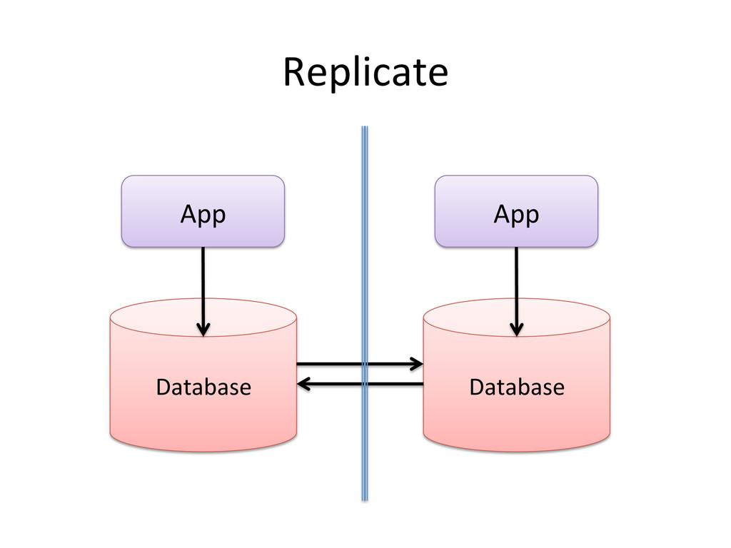Replicate  Database  App  Database ...