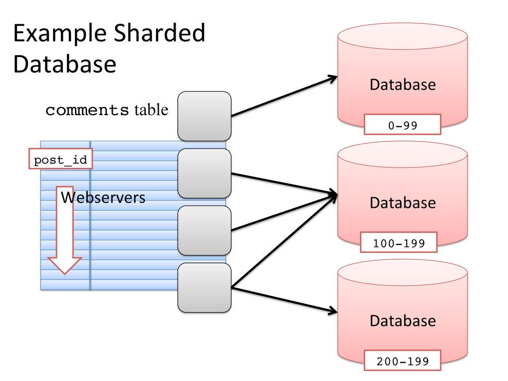 Example Sharded  Database  Database ...