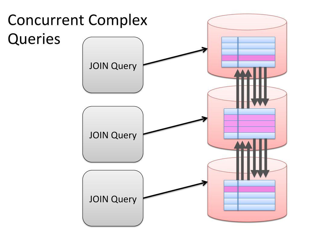 MySQL MySQL MySQL Concurrent Complex  Que...