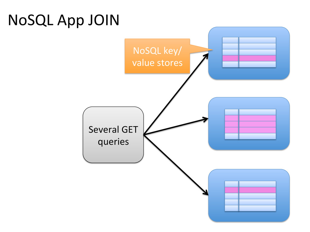 NoSQL App JOIN  Several GET  que...