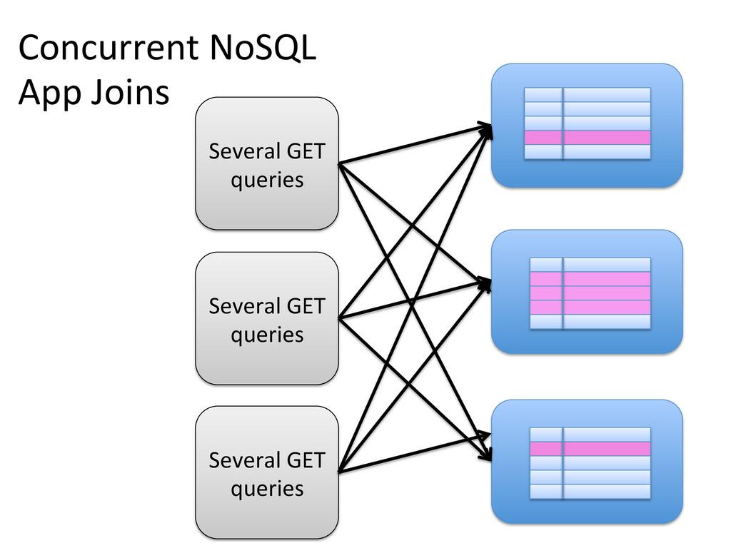 Concurrent NoSQL  App Joins  Severa...