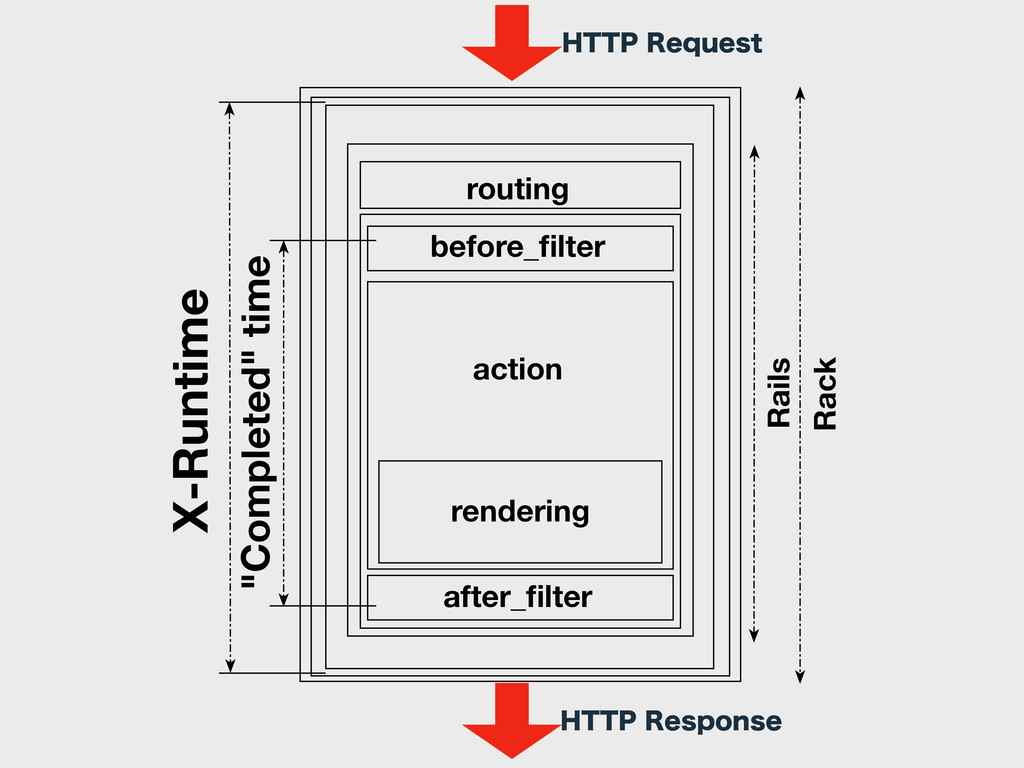 routing before_filter after_filter rendering acti...