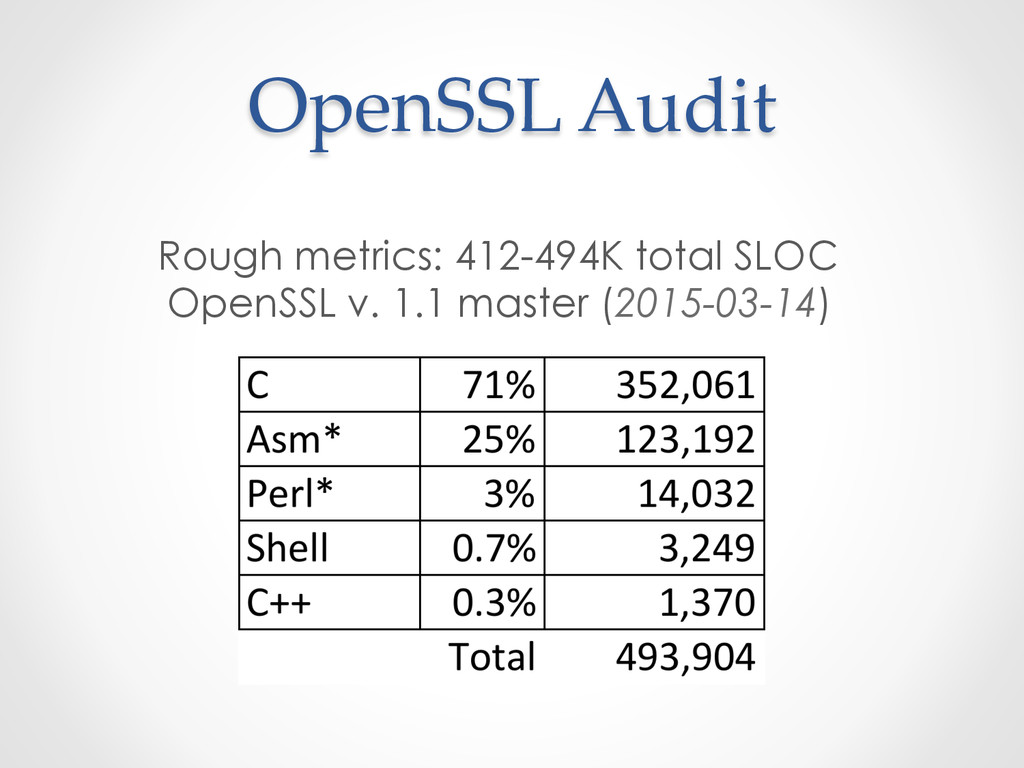OpenSSL Audit Rough metrics: 412-494K total ...
