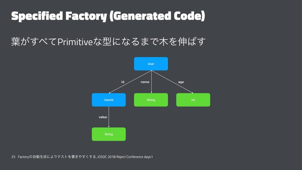 Specified Factory (Generated Code) ༿͕ͯ͢Primiti...