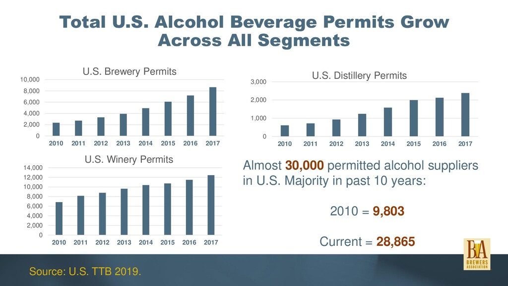 Total U.S. Alcohol Beverage Permits Grow Across...