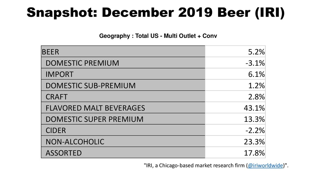 BEER 5.2% DOMESTIC PREMIUM -3.1% IMPORT 6.1% DO...