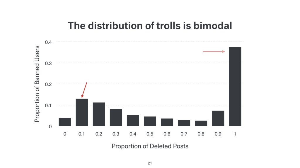 The distribution of trolls is bimodal Proportio...