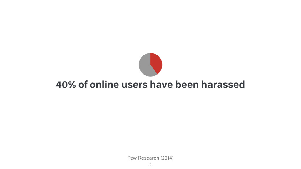 Pew Research (2014) 40% of online users have be...