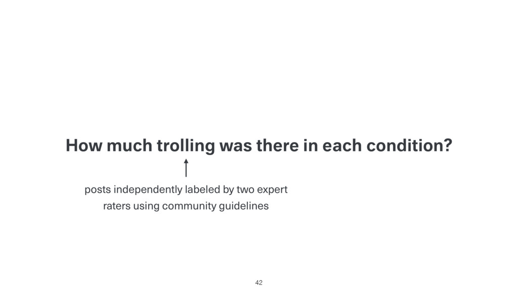 How much trolling was there in each condition? ...