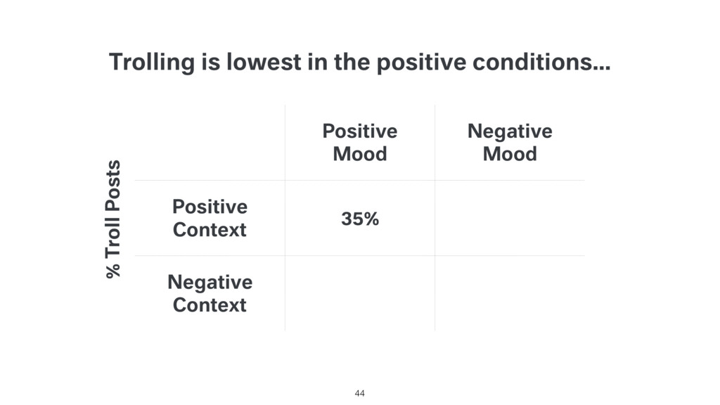 Trolling is lowest in the positive conditions… ...