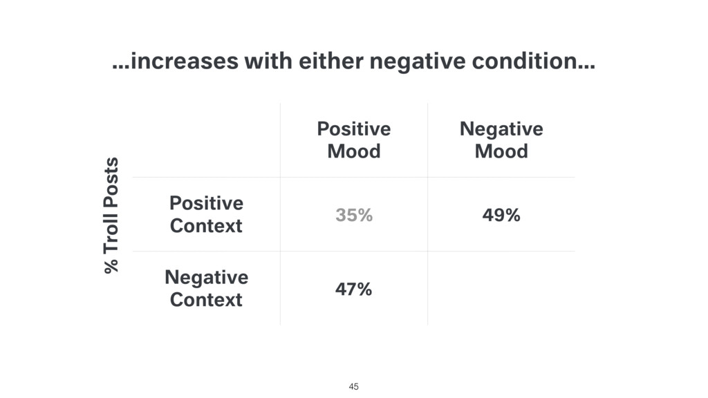 …increases with either negative condition… Posi...