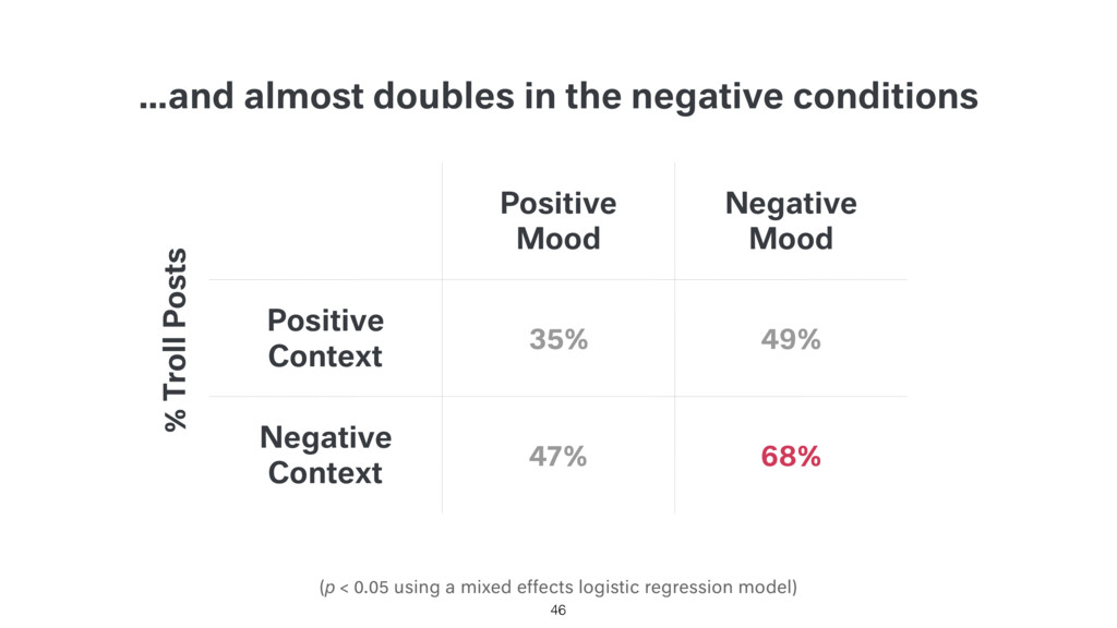 …and almost doubles in the negative conditions ...