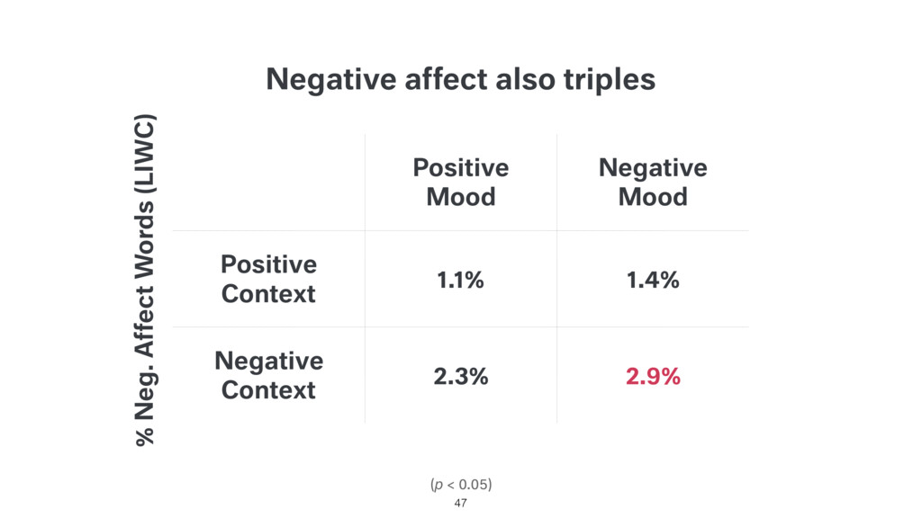 Negative affect also triples (p < 0.05) Positiv...